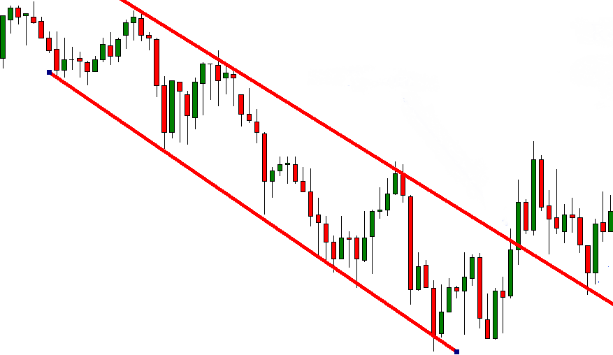 An Example Of A Downtrend