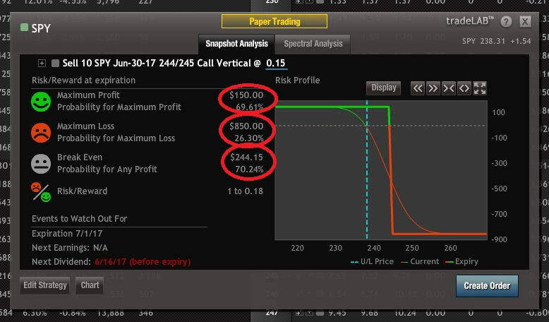 optionshouse probability display