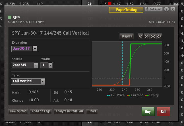 Index spread options trading review