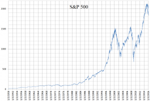 s and p 500 price history