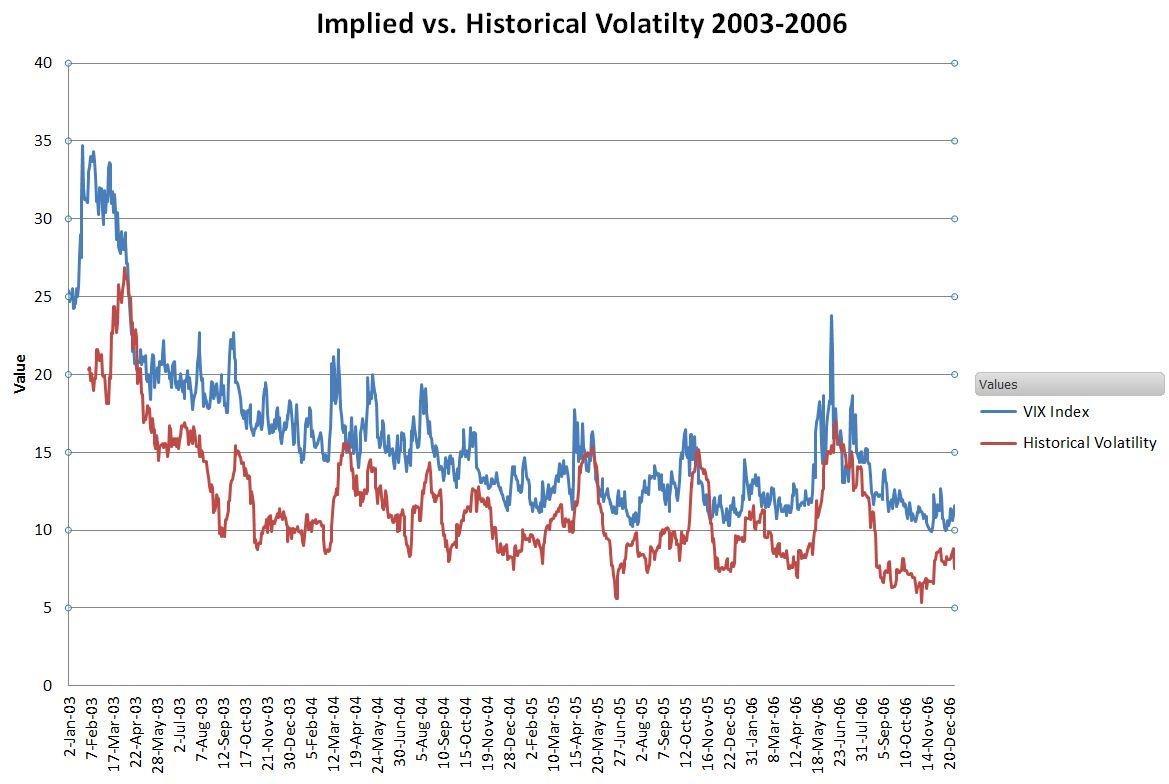 2003-2006 Implied Volatility vs. Historical volatility