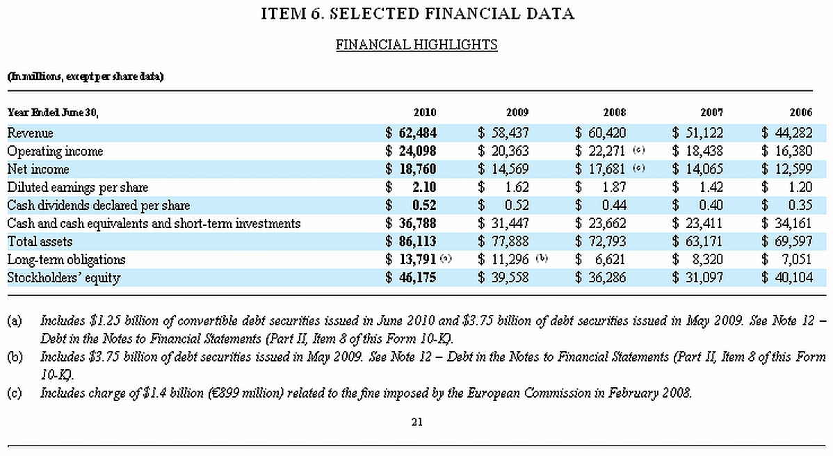 Microsoft 10-K Fiscal_2010_Selected_Financial_Data