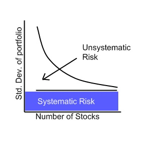 The difference between systematic and unsystematic risk