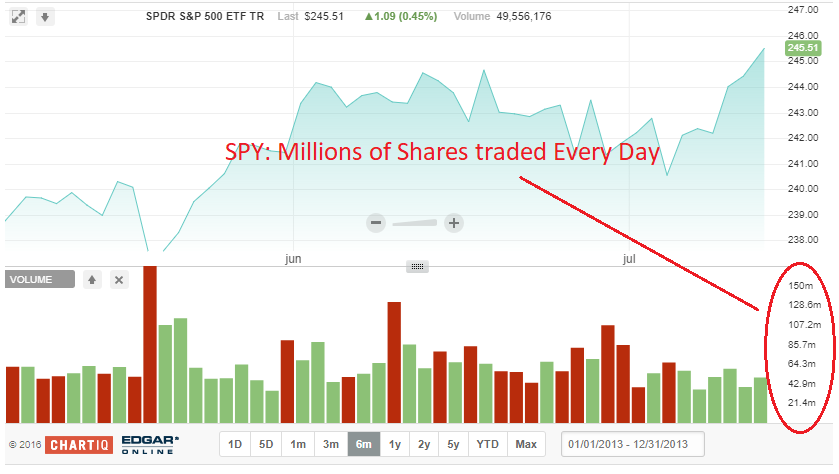 spy etf volume