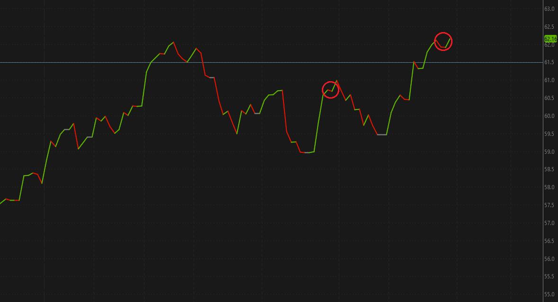 bby chart
