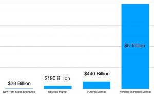 Forex Market Size Comparison