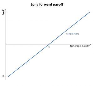Long forward payoff