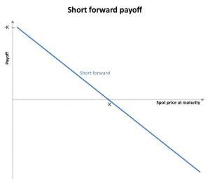 Short forward payoff