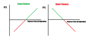 futures payoff diagram