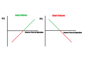 futures payoff profile