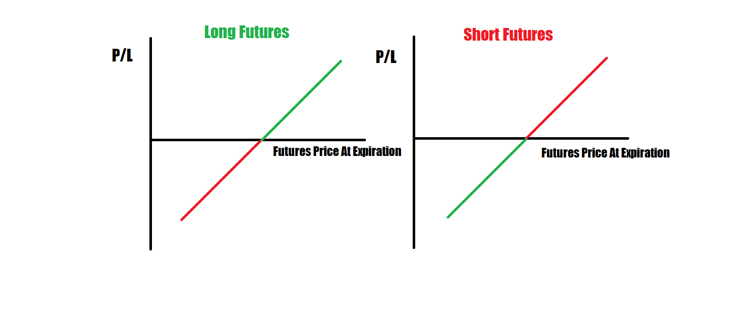 Futures Payoff Diagram  U2013 Trade Options With Me
