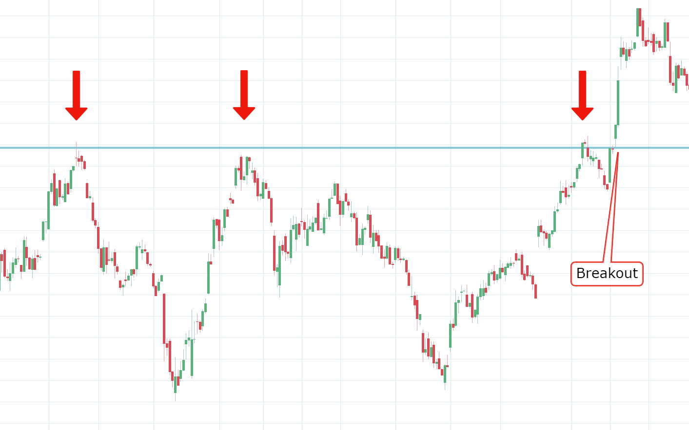 AAPL Breakout Example