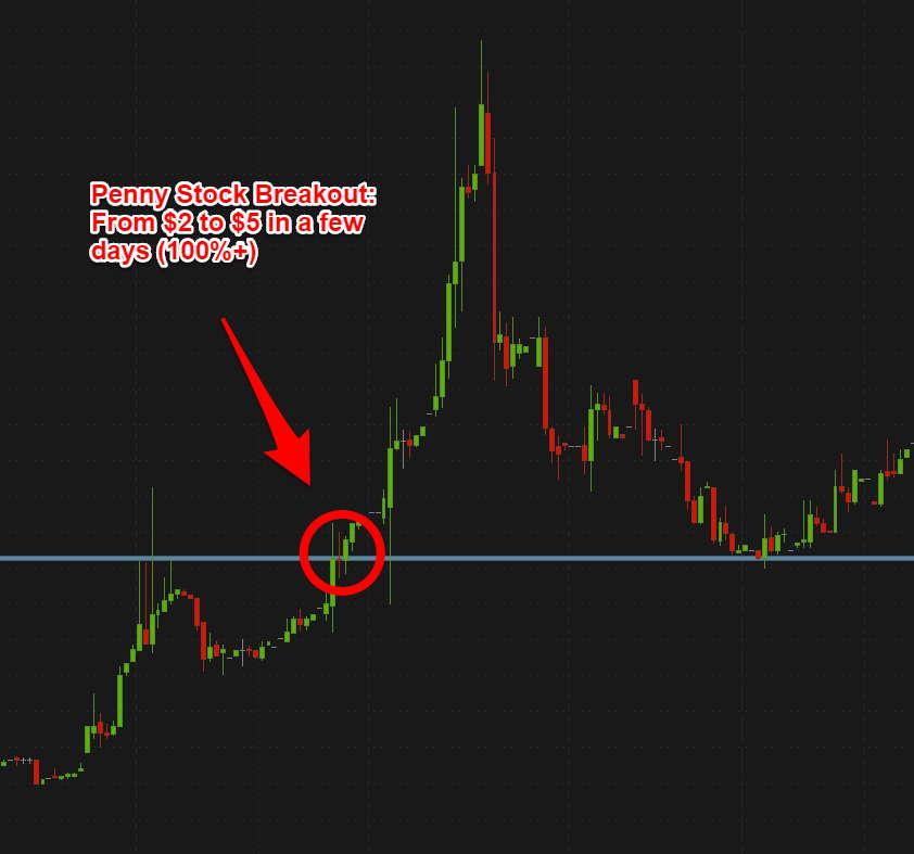 Penny Stock Breakouts