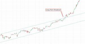 SPY long-term breakout