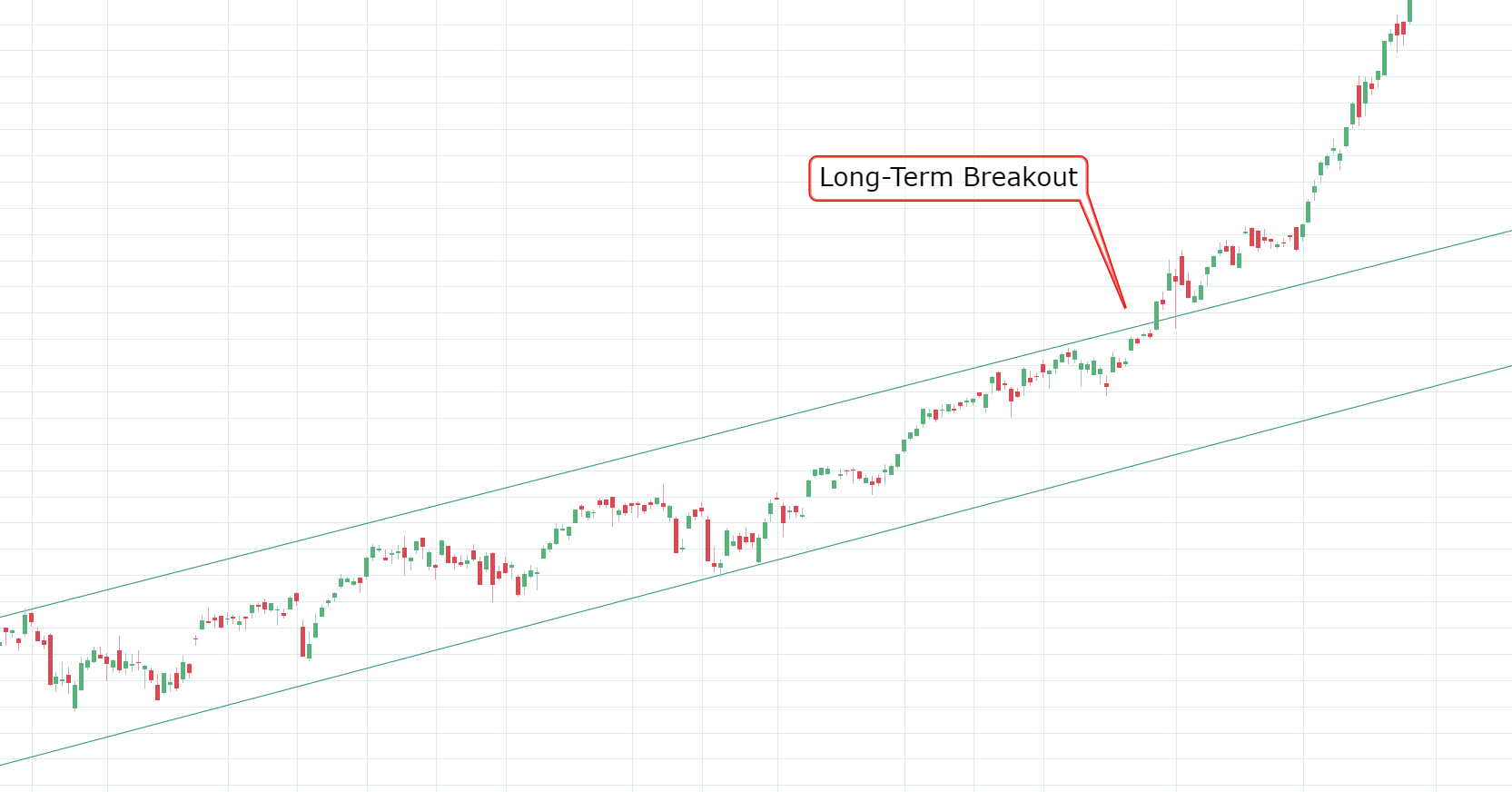 SPY long-term breakout