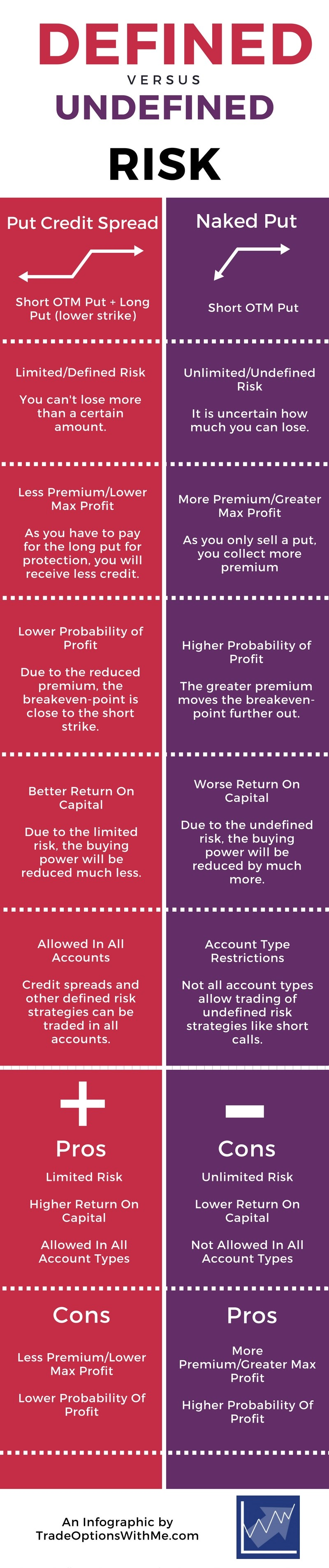 undefined vs defined risk infographic