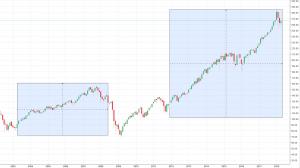 SPY Bull Markets