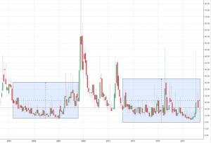 VIX during Bull Markets