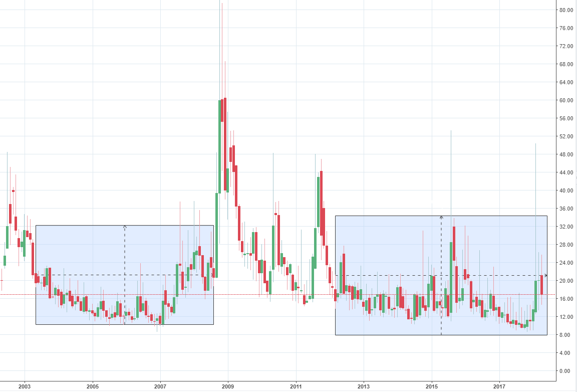 VIX during Bull Markets