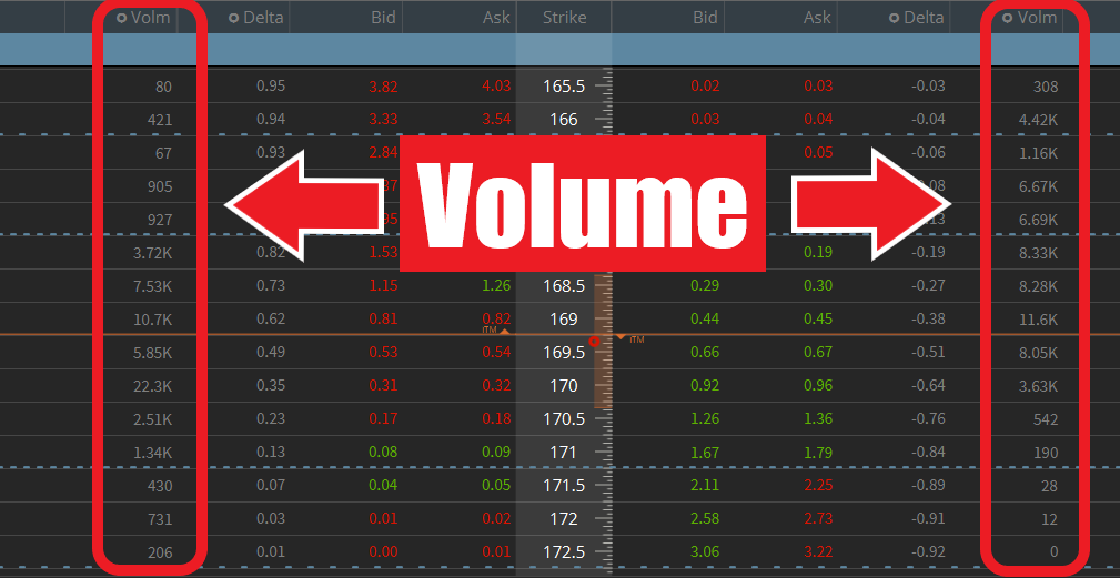 Options Volume