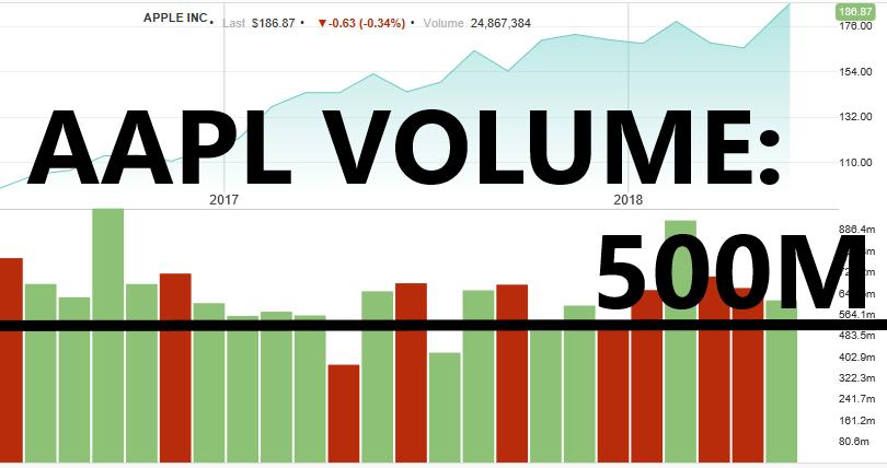 AAPL Volume Chart