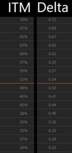 Probability ITM vs Delta