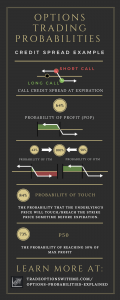 options trading probabilities infographic