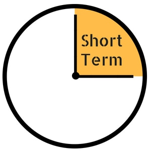 short term day trading