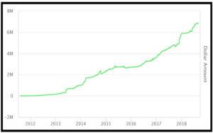 tim grittani profit chart