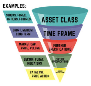 funnel trading strategy