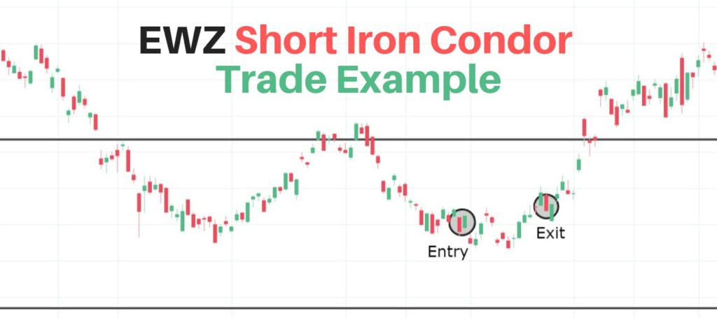 EWZ iron condor example