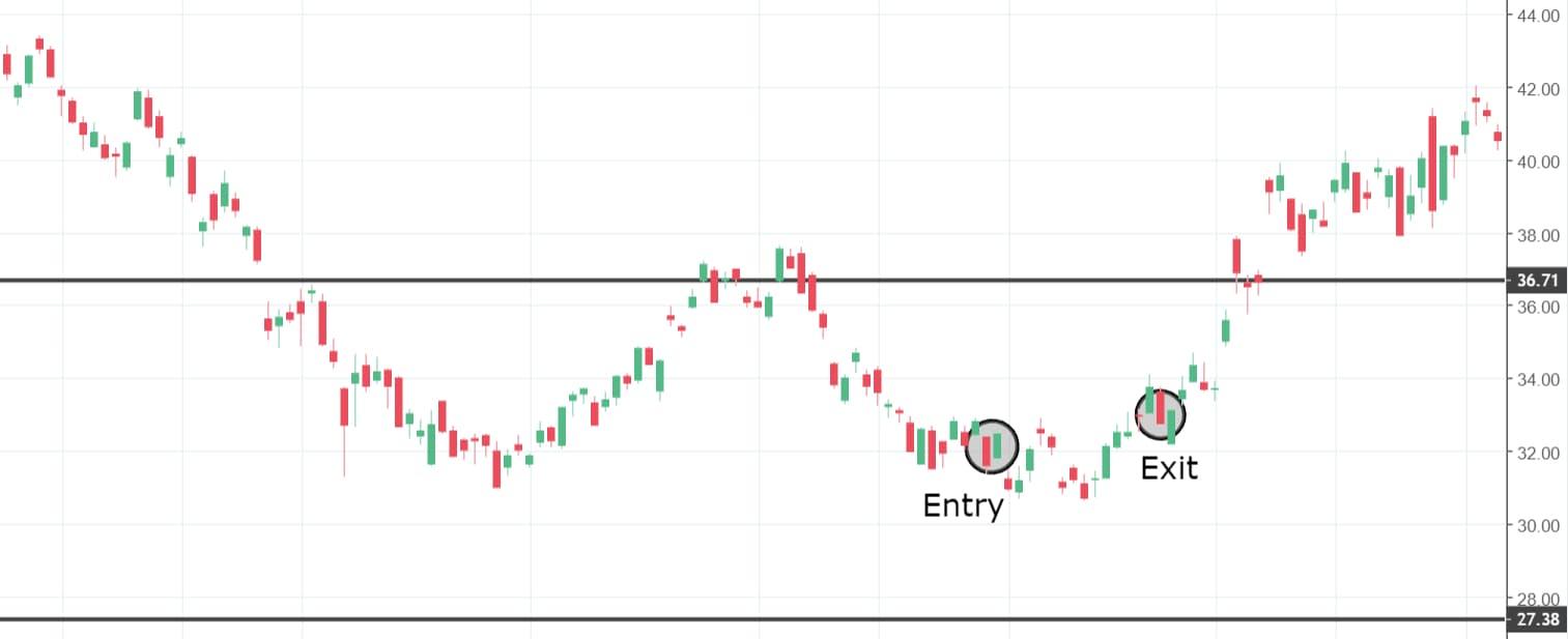 EWZ Chart