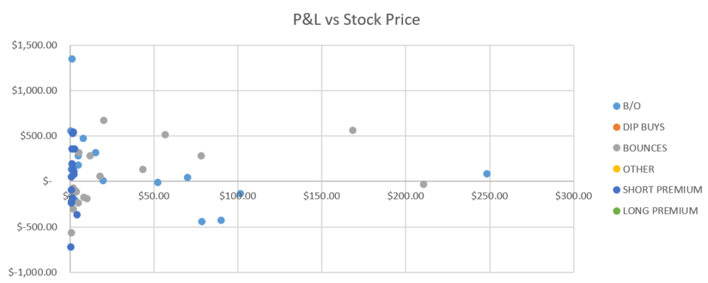 P&L vs Stock Price