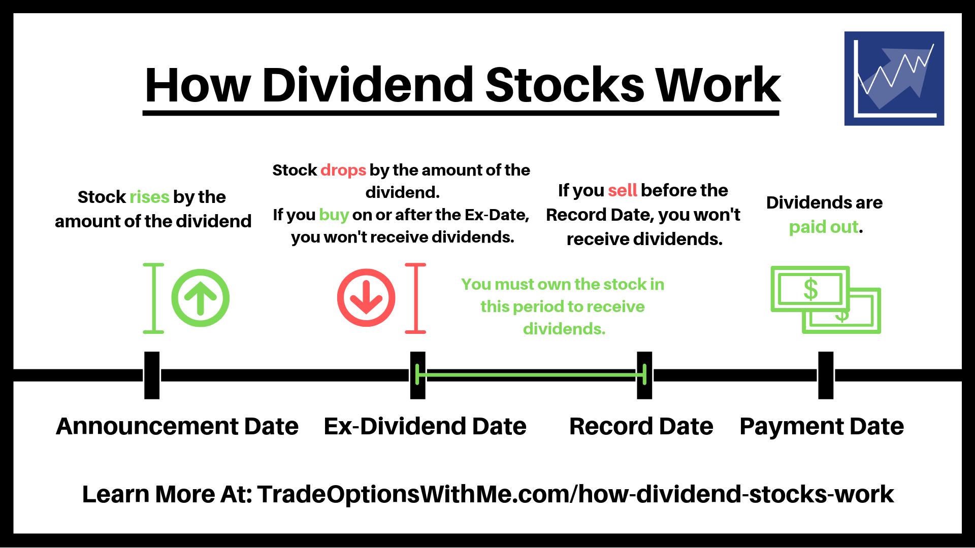 Ex-Dividend Date Definition