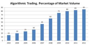 algorithmic trading volume