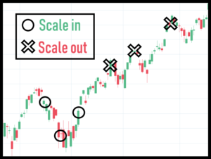 scale in to trades