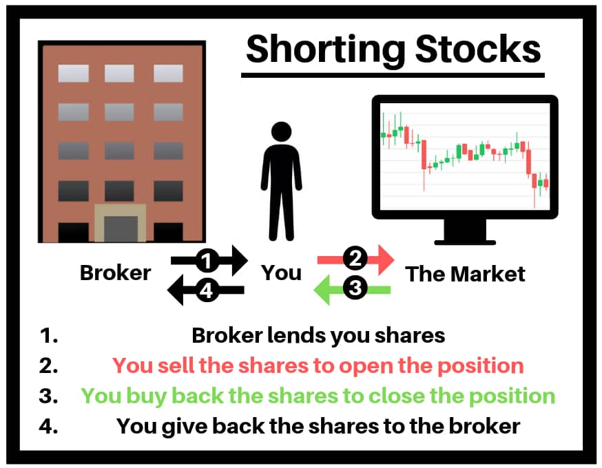 short selling guide