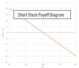 short stock payoff diagram