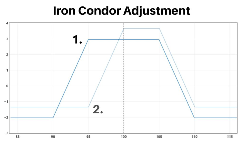 iron condor adjustments