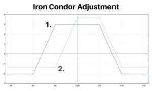 iron condor adjustments