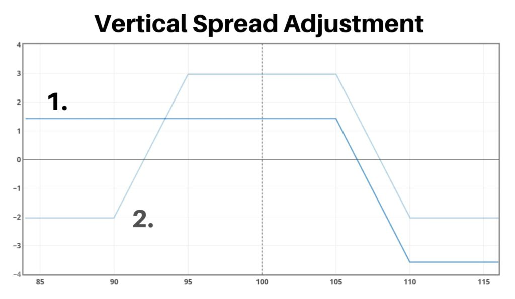 vertical spread adjustments