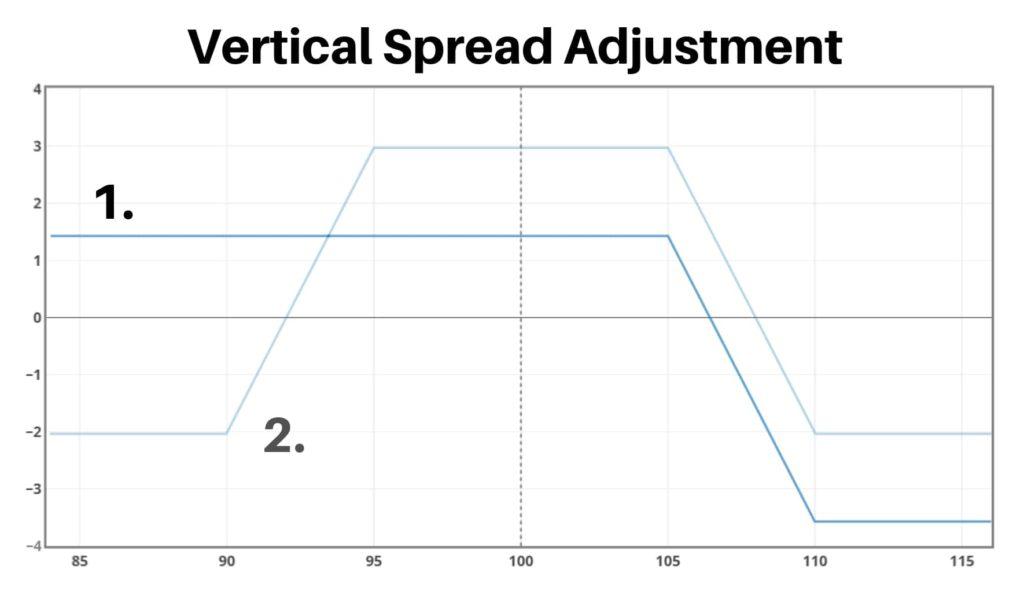 vertical spread adjustments