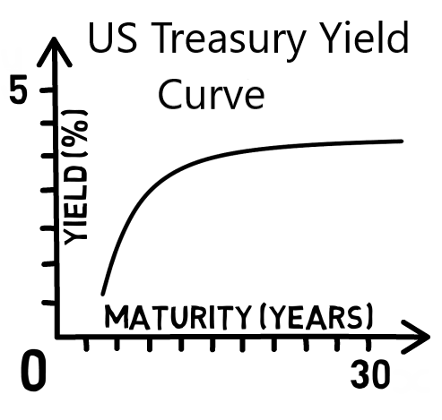 The US Treasury Yield Curve