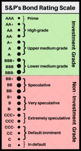 standard and poors bond rating scale