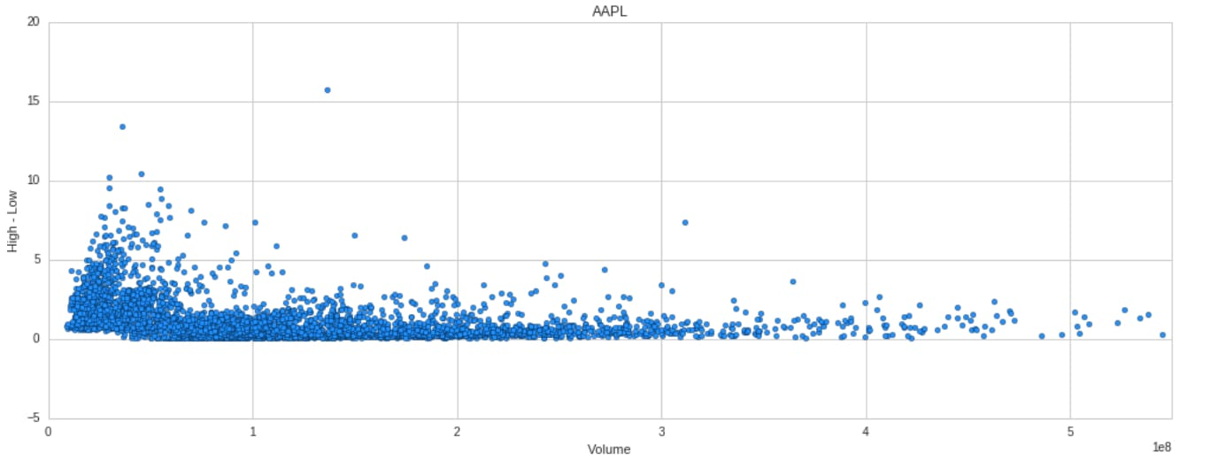 AAPL Volume vs Price range