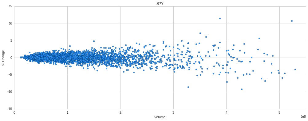 SPY Volume vs Price Change