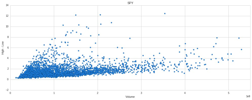 SPY vs daily range