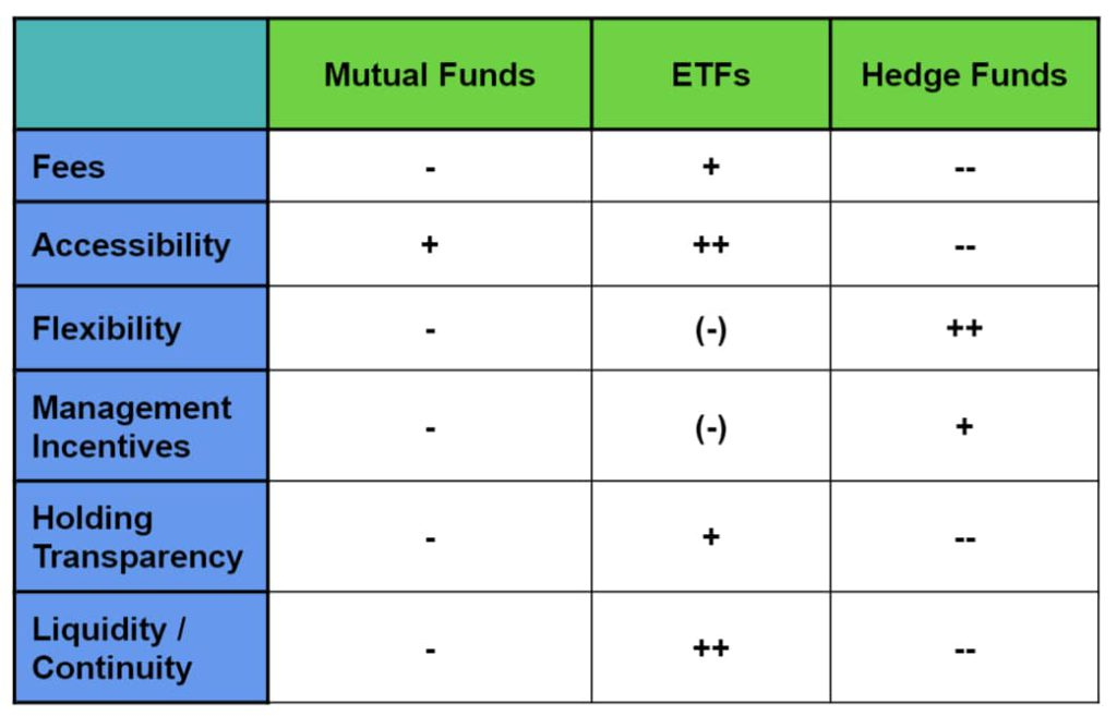 mutual funds vs etfs vs hedge funds