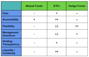 mutual funds vs etfs vs hedge funds