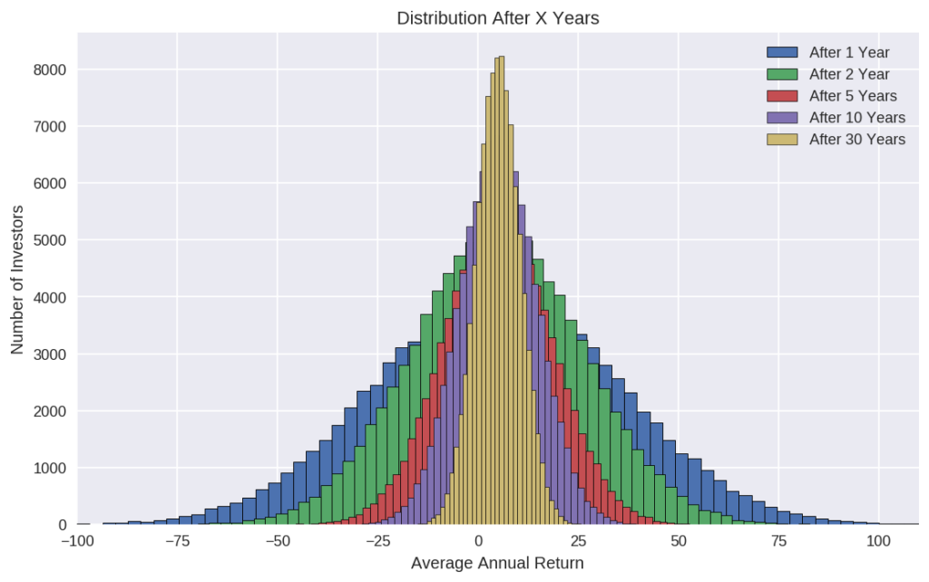 Average Return Distribution